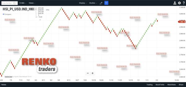 Hang Seng Index Renko Chart by Chart IQ