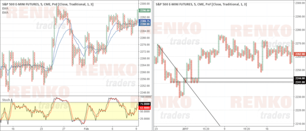 PnF with Indicators and with Price Action