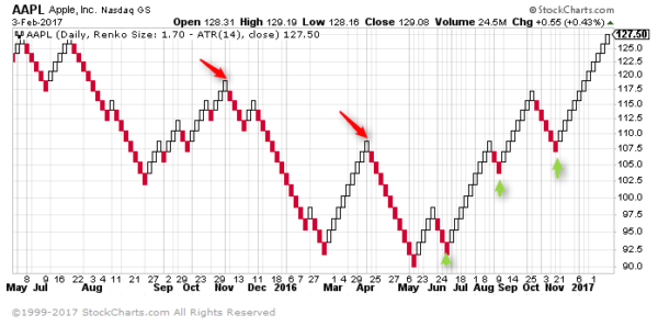 Apple Inc (AAPL) Stock chart based on Renko with 14-period ATR value of $1.70