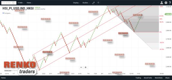 ChartIQ/Technician App – Renko Chart Drawing Tools