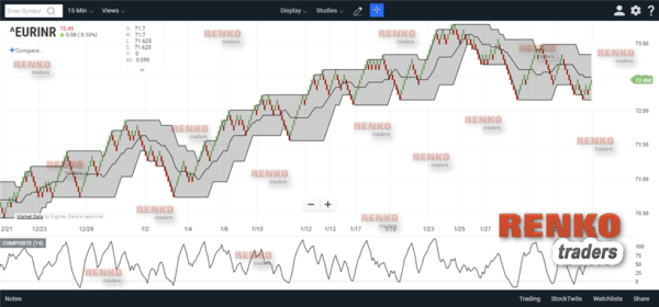 ChartIQ – Renko chart Indicators
