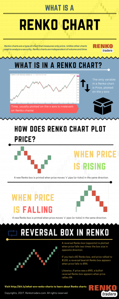 Infographic: What is a Renko Chart