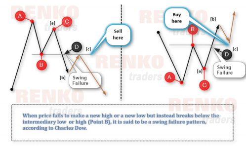 Dow Swing Failure Method – Where to buy and sell