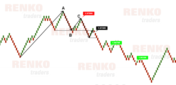Simple trading strategy with swing failure method – Short set up