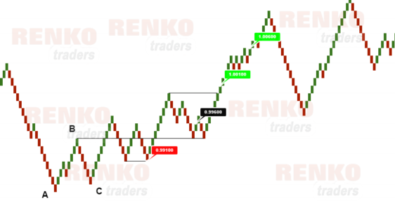 Simple trading strategy with swing failure method – Long set up