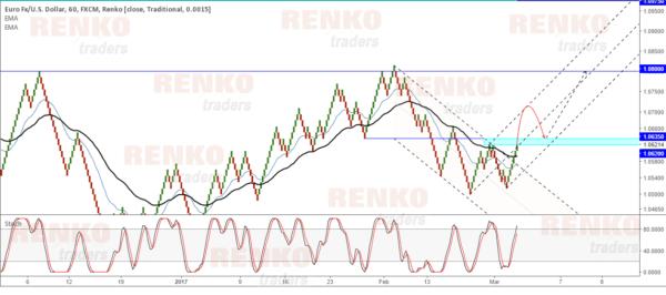 EURUSD 15 Pip Renko chart - Equidistant price channel