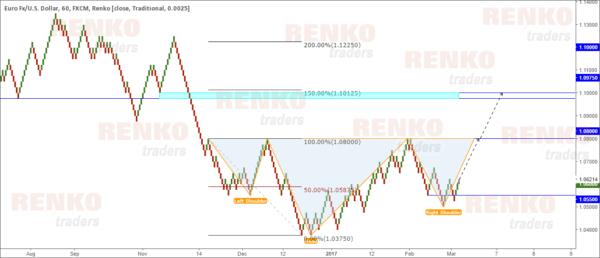 EURUSD 25 Pip Fixed Renko chart
