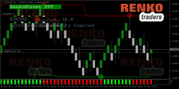 Renkostreet Trading System – Sell Example