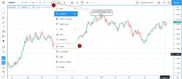 Step 2: Access the Renko charts on Tradingview