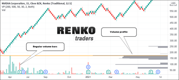 Renko price indicators that do not work