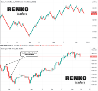 Renko vs. Candlestick chart patterns