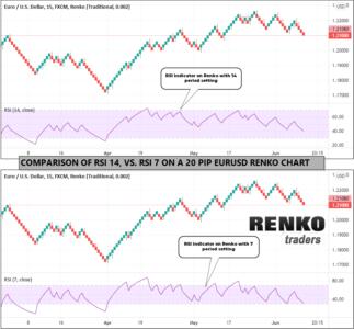 RSI Settings comparison on Renko brick chart