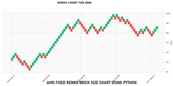 Python Renko Chart for AMD using Fixed Brick Size