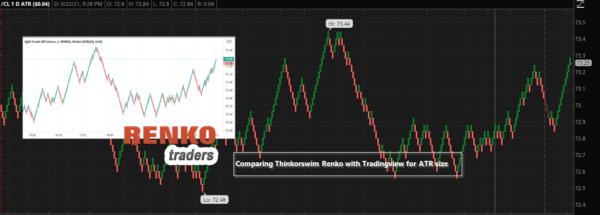 Comparing Renko between Thinkorswim and Tradingview