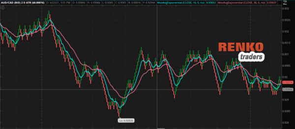 AUD/CAD Price chart with TOS Renko candles using Moving averages