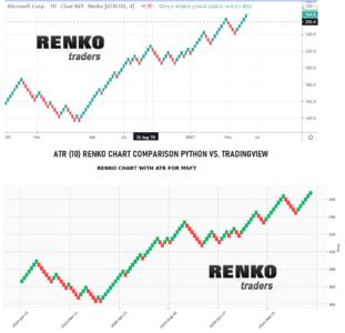 ATR Renko chart comparison Python renko charts vs. Tradingview