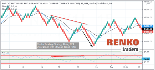 Trade with Renko Charts Successfully (RSI Divergence based method)