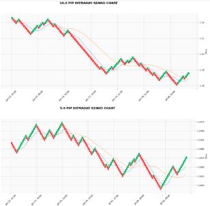 Forex intraday renko chart in python