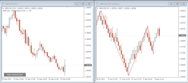 Quick Renko Chart MT4 Indicator