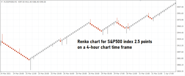 Renko chart for indices on MT4 with a 4-hr base chart timeframe